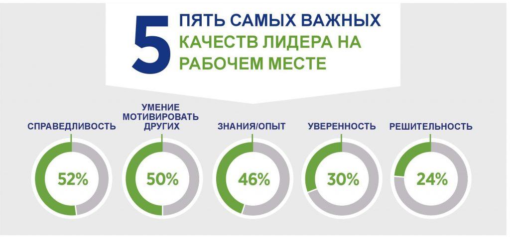 5 качеств лидера